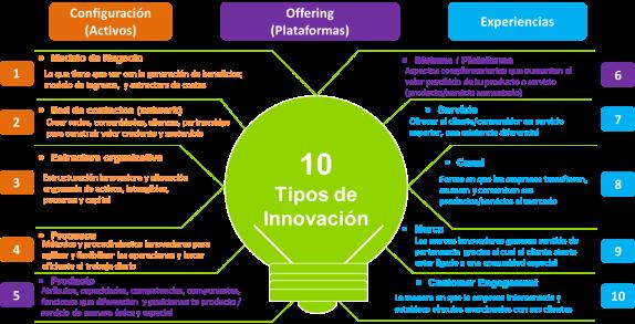10 tipos de innovación_v1