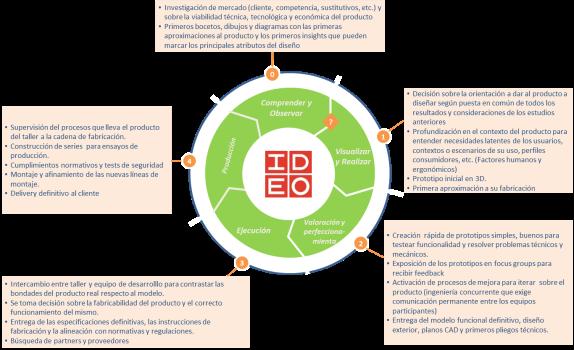 IDEO NPD process