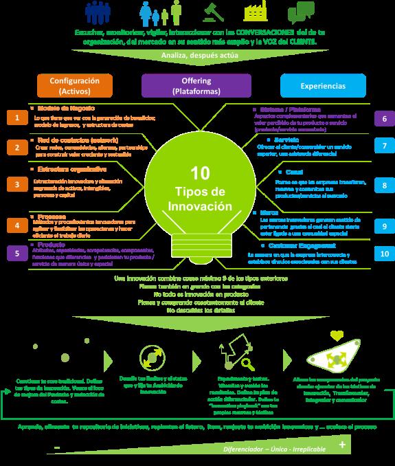 Resumen_10 tipos de innovación