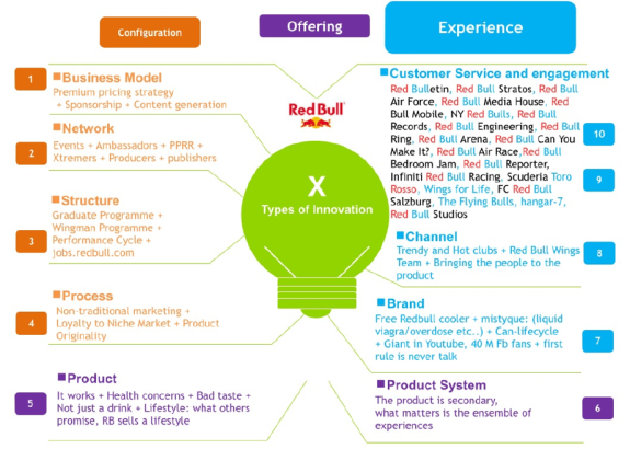 Caso Red Bull - 10 types of innovation