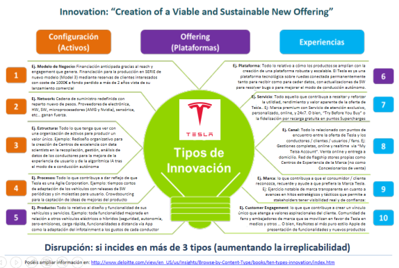 Tesla - 10 types of Innovation_v001